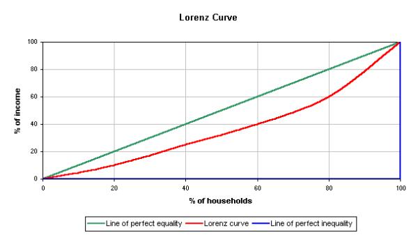 Lorenz-curve1