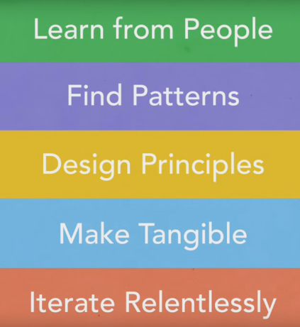 design thinking 5 steps