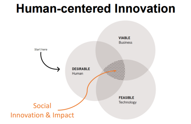human centered innovation